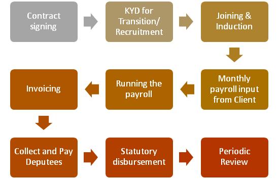 Flex staffing services